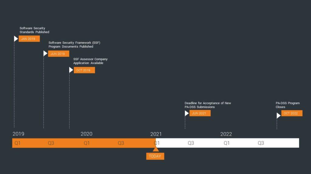 Timeline Secure Software 2021